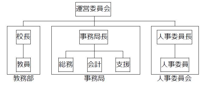 2014年度 組織図