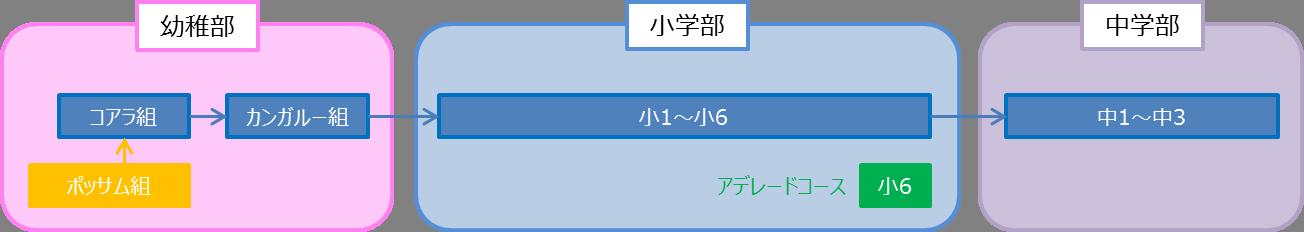 2014年度_コース体系.pptx